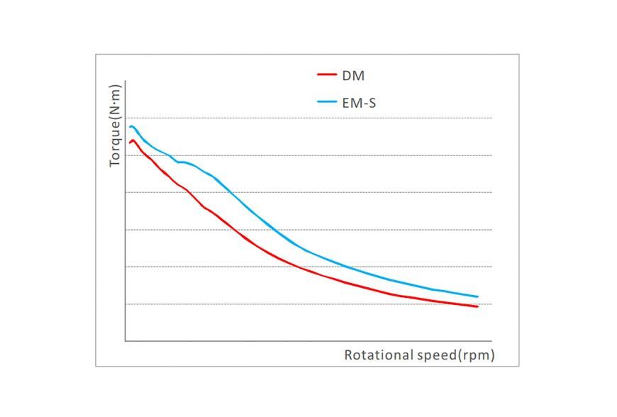 Krokový motor - jak vybrat ten správný
